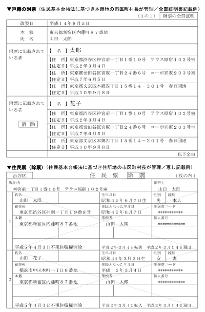方 戸籍 票 の 附 取り 住民票・印鑑証明書・戸籍謄本等の取り方